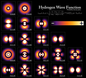 Density plots of hydrogen's electron